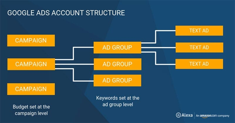 Account Structure PPC Strategies
