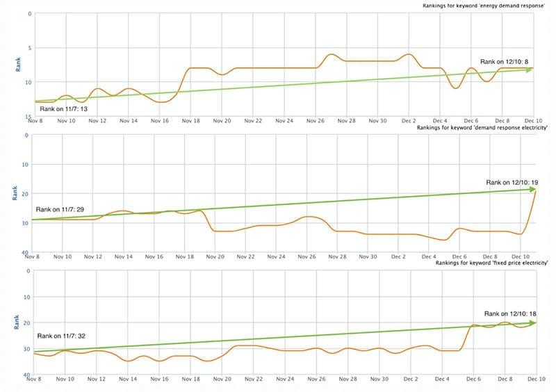 Increased Rankings
